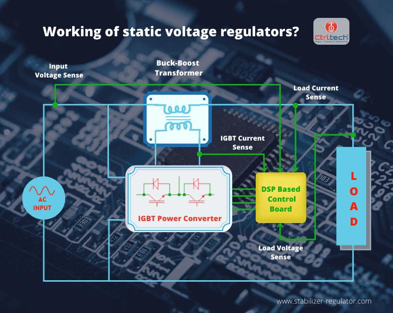 Static Voltage Stabilizer vs Servo regulator.